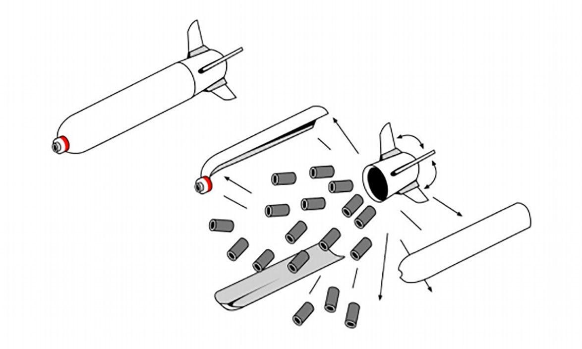 Ilustração de funcionamento da bomba de fragmentação.